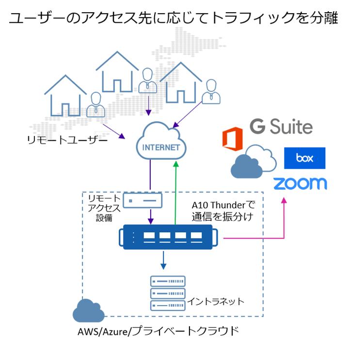 ユーザーのアクセス先に応じてトラフィックを分離