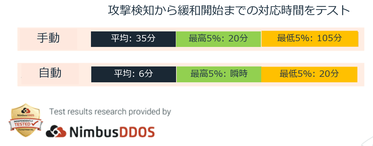 20190814ddosblog-part2_3.png