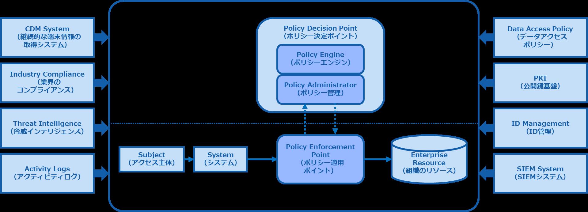 Techlog_202009_Zero_Trust_Architecture.png