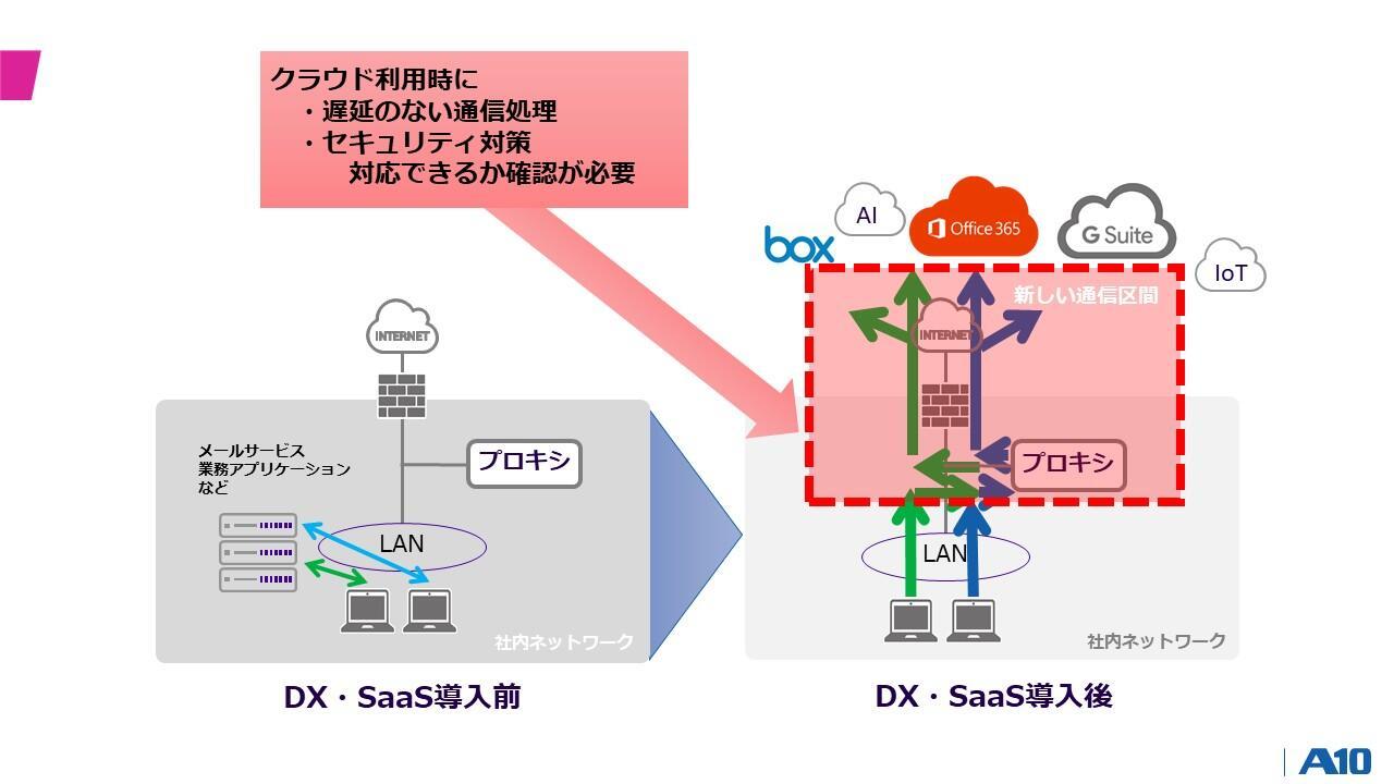 SaaS導入における新たな通信経路 イメージ図