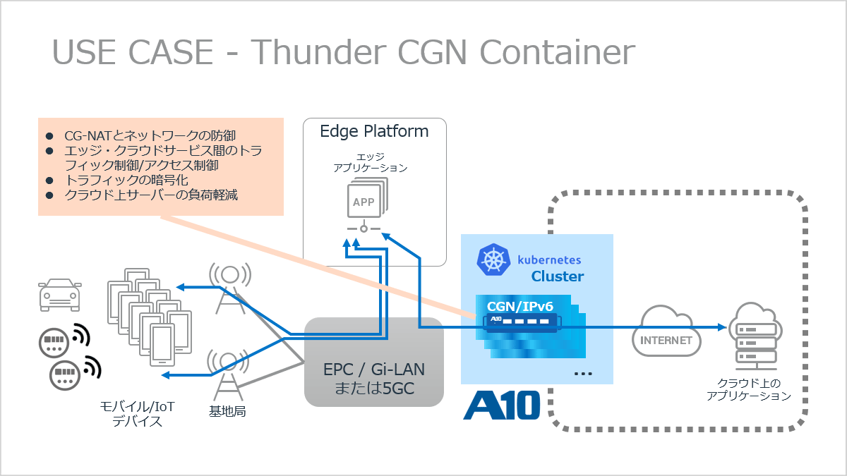 USE CASE - Thunder CGN Container