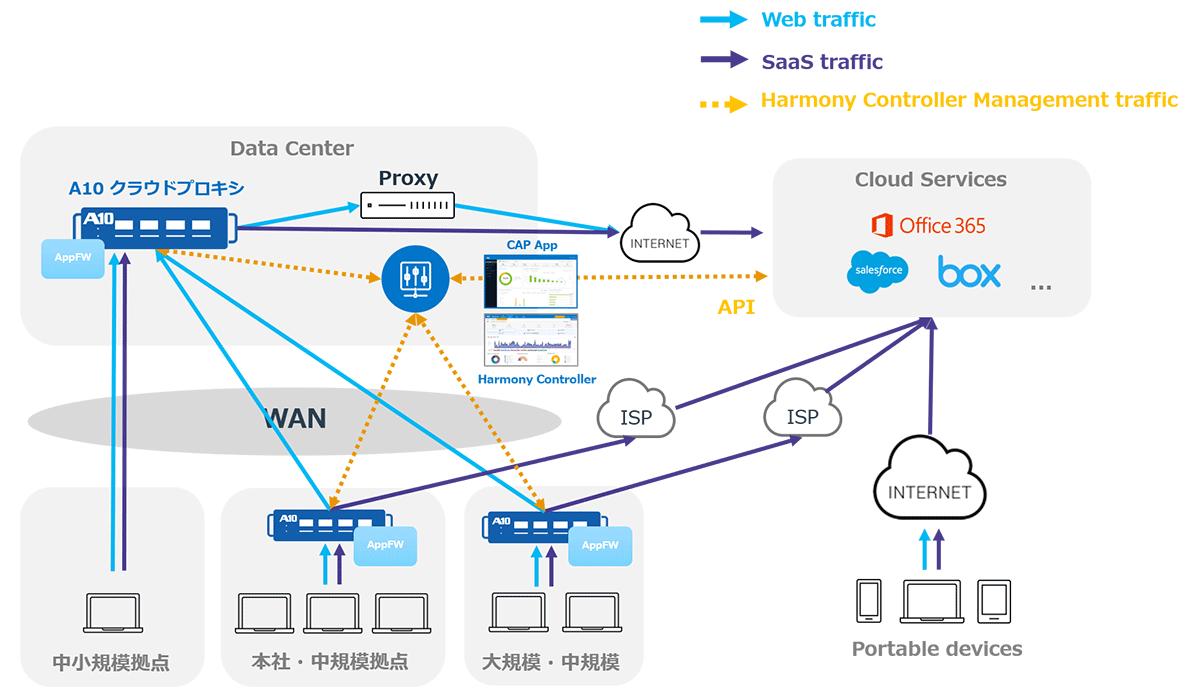 ローカル ブレイク アウト Direct-to-Cloud ローカルインターネットブレイクアウト