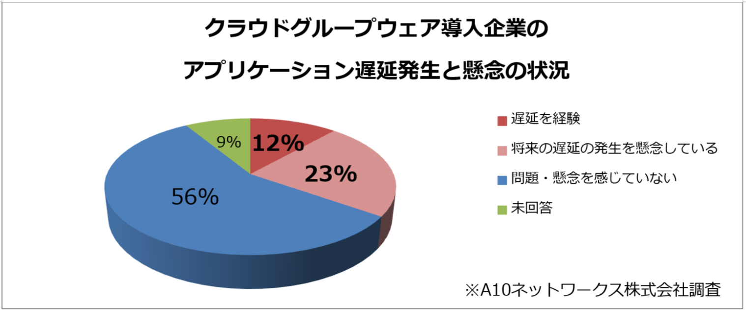 groupware_survey_3.png