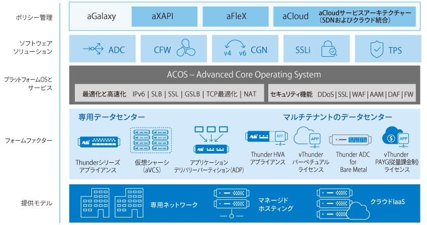 A10ネットワークスのHarmonyアーキテクチャー
